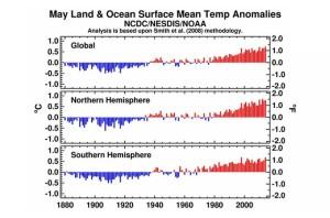 Réchauffement de la terre